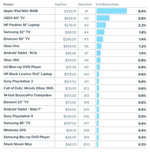 InfoScout-Walmart-Black-Friday-top-20