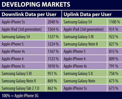 jdsu-developing-markets-top-10-data-consuming-devices-2014
