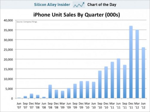 chart-of-the-day-iphone-unit-sales-july-2012