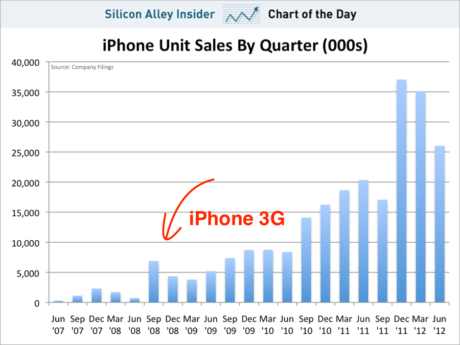 chart-of-the-day-lets-take-a-deep-breath-and-look-at-iphone-sales
