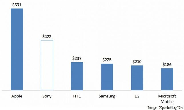 apple_sony_htc_asp_chart_xperiablog_net