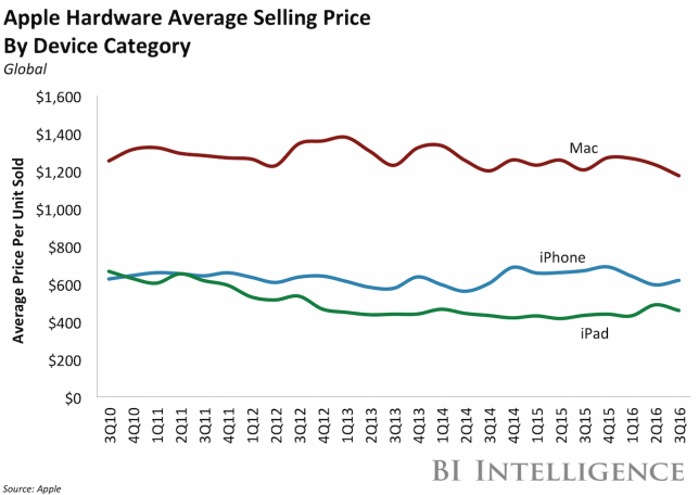 bii-iphone-vs-ipad-vs-mac-asp-3q16