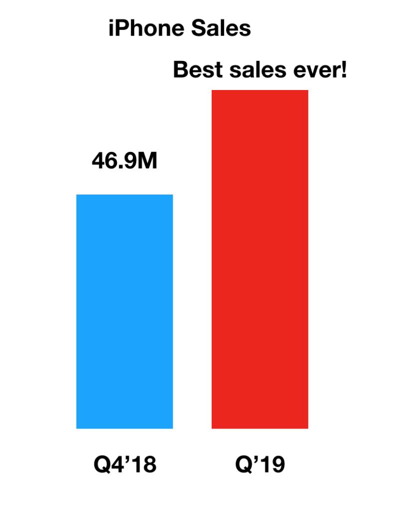 Результаты четвертого квартала Apple