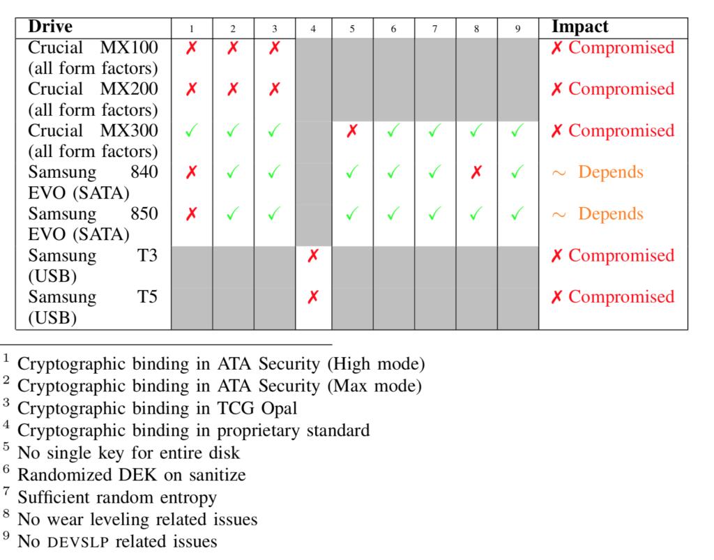Шифрование SSD-дисков