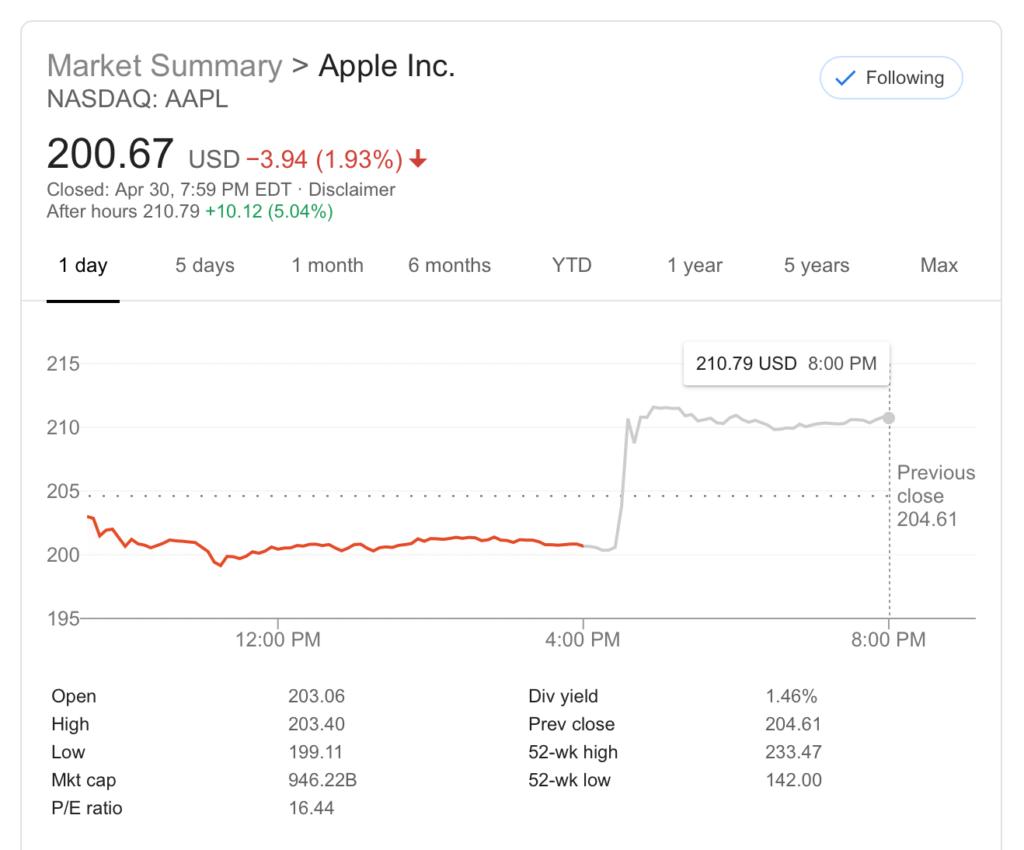 Квартальные результаты Apple, второй квартал 2019 года