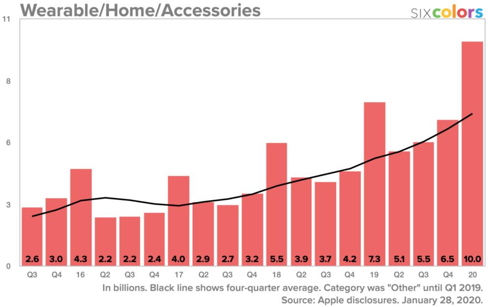 Квартальные результаты Apple, первый квартал 2020 года