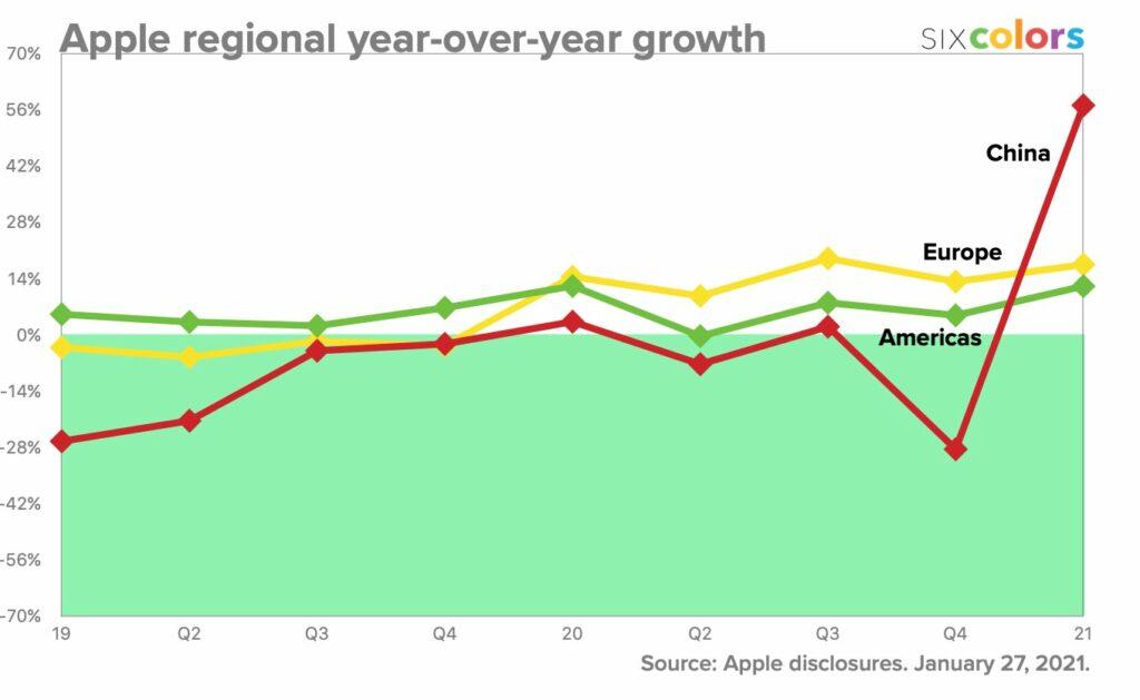 Результаты Apple за первый квартал 2021 года