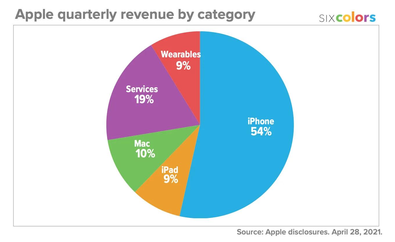 Результаты Apple за второй квартал 2021 года